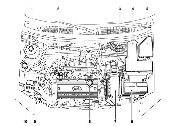 Get to know your Freelander K-series 1.8 engine « FreelanderSpecialist.comFreelanderSpecialist.com
